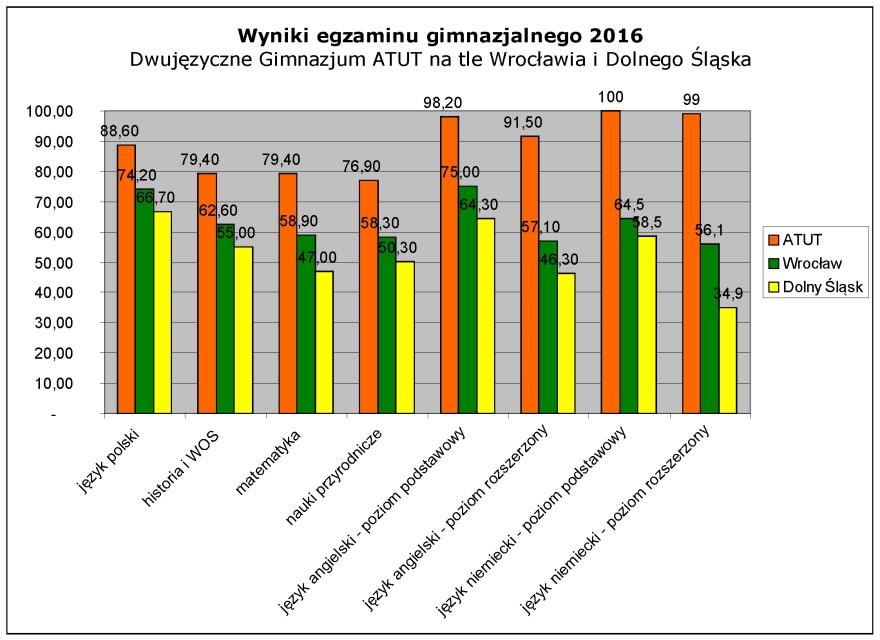 Wyniki egzaminu gimnazjalnego 2016 - Dwujęzyczne Gimnazjum ATUT na tle Wrocławia i Dolnego Śląska