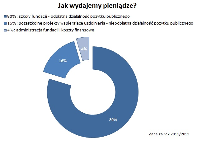wydatki11-12-graf