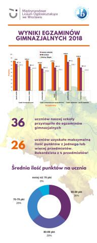 Wyniki egzaminów gimnazjalnych 2018
