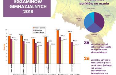 wyniki egzaminow gimnazjalnych - infografika na FB