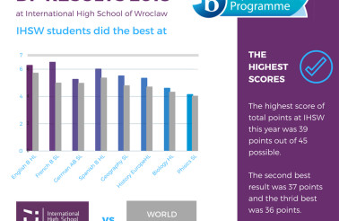 DP Results 2018 (1)