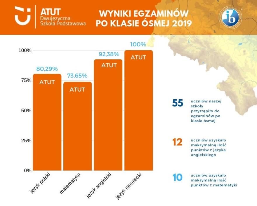 wyniki egzaminow SP 2019 - infografika na FB