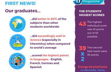 DP Results 2019 (4)