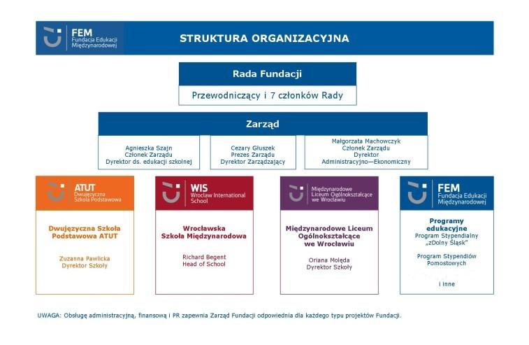 schemat-organizacyjny-FEM_2019-757x493