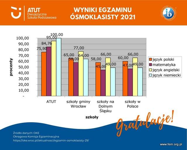 wyniki egzaminow osmoklasisty 2021 Dwujezyczna Szkola podstawowa ATUT Wroclaw infografika